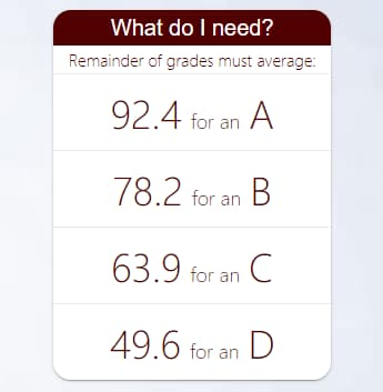 Screenshot of the What's Needed section from a Course Dashboard